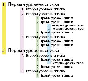 Верстка многоуровневого списка как иллюстрация к этой теме