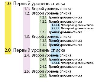 Пример нумерованного списка