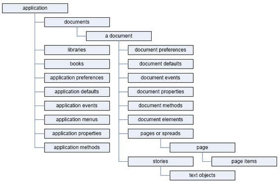 Концептуальная схема объектной модели